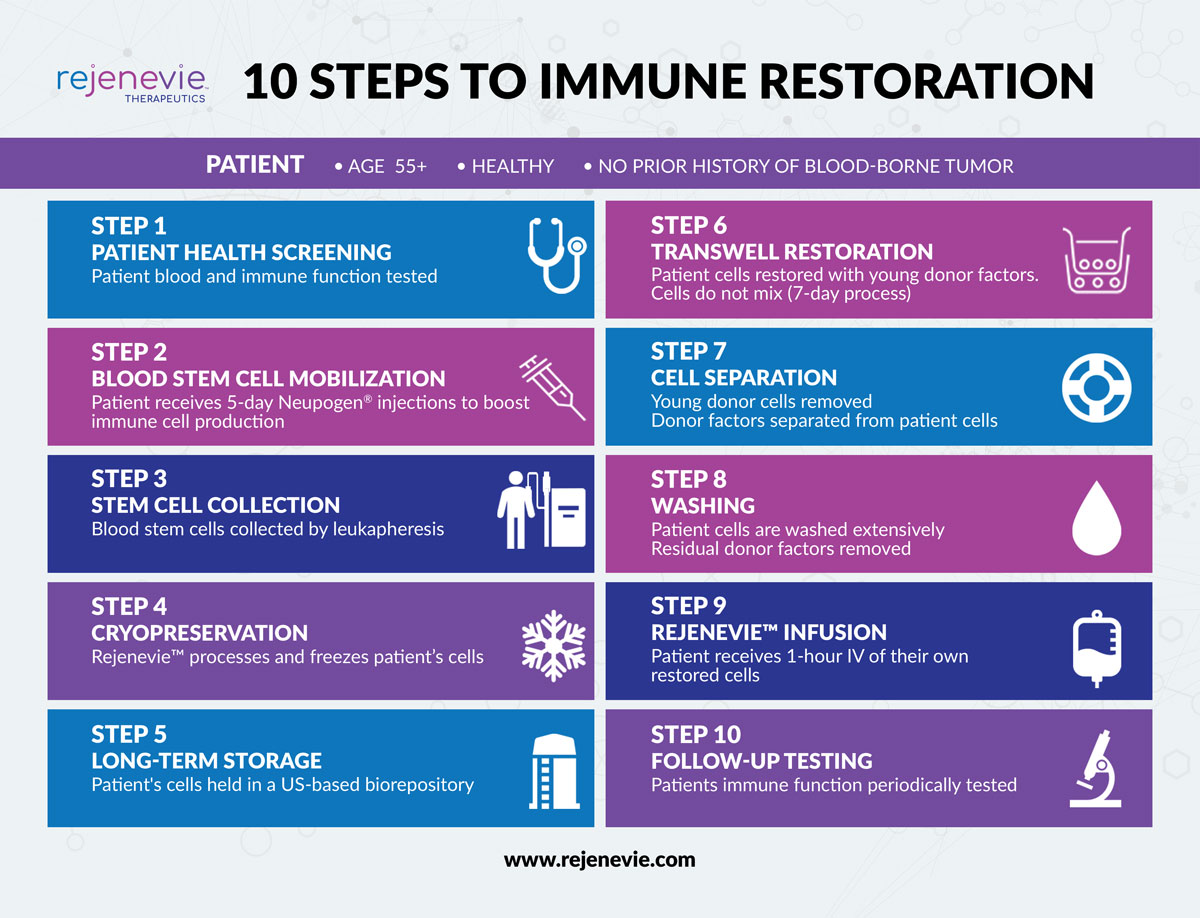 10 Steps to Immune Restoration