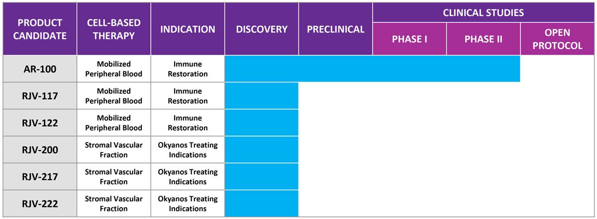 Rejenevie™ Therapeutics Product Pipeline