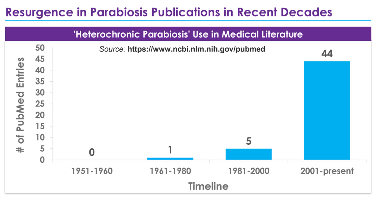 Resurgence in Parabiosis Publications in Recent Decades